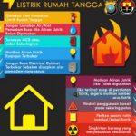 Mencegah Kebakaran Listrik Rumah Tangga