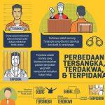 Perbedaan Hak Tersangka & Terpidana